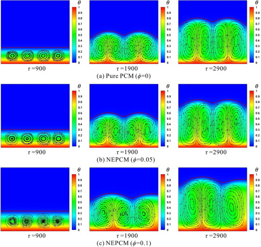 Numerical investigation on the melting of nanoparticle