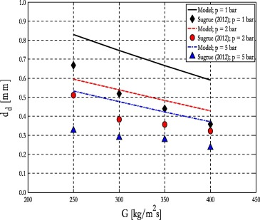 Prediction of bubble departure in forced convection boiling