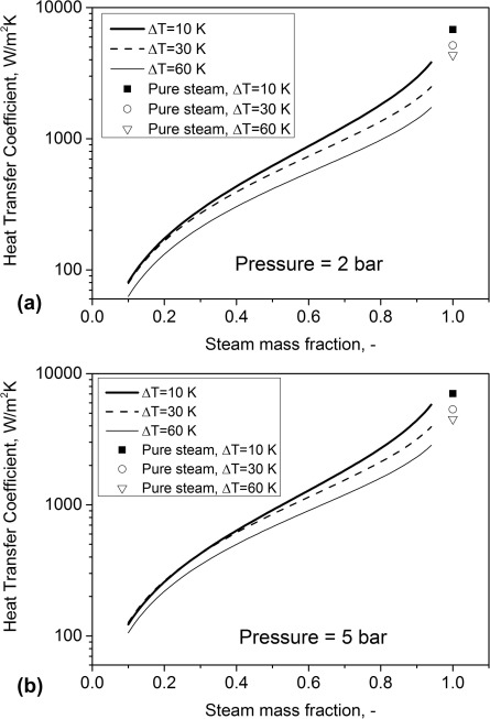 A generalized correlation for steam condensation rates in