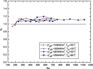 Experimental and numerical study of thermal enhancement in reentrant on