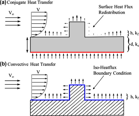 Effect of thermal boundary conditions and thermal