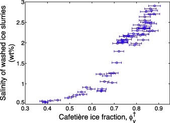 Ice formation in the subcooled brine environment - ScienceDirect