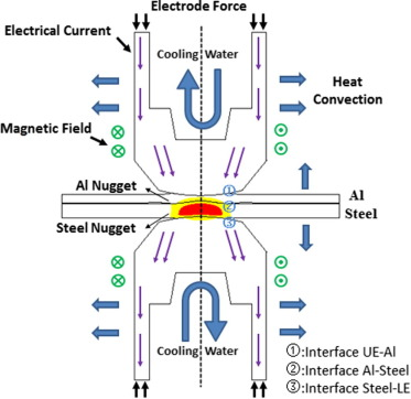 Numerical Simulation Of Resistance Spot Welding Of Al To Zinc Coated Steel With Improved Representation Of Contact Interactions Sciencedirect