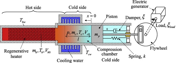Theoretical solutions for power output of thermal-lag Stirling ...