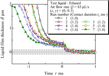 Variation of the liquid film thickness distribution between