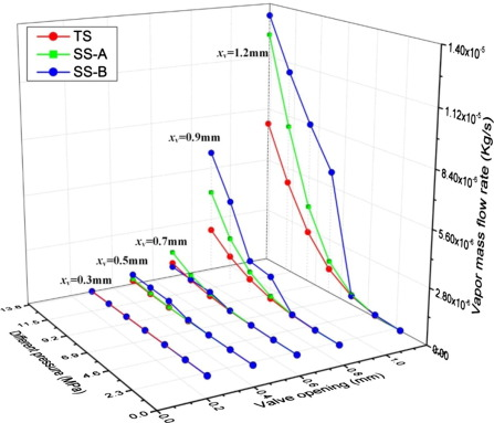 A Numerical Investigation In Characteristics Of Flow Force Under