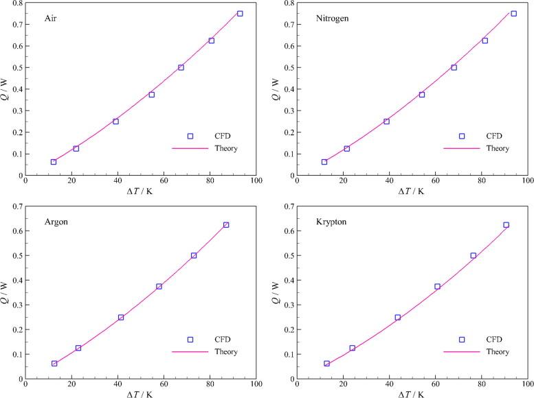 Optimum composition of gas mixture in a novel chimney-based LED bulb