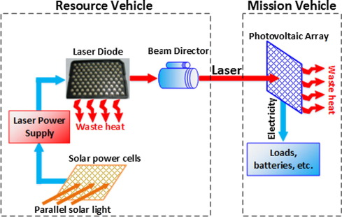 Investigation of a gravity-immune chip-level spray cooling