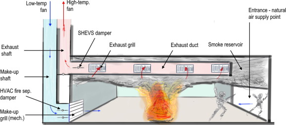 Transient Characteristic Of The Flow Of Heat And Mass In A Fire As The Basis For Optimized Solution For Smoke Exhaust Sciencedirect