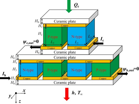 Enhanced Peltier cooling of two-stage thermoelectric cooler