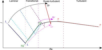 Heat transfer of developing and fully developed flow in