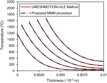 Modeling ablation of laminated composites: A novel manual mesh