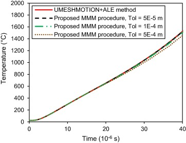 Modeling ablation of laminated composites: A novel manual mesh