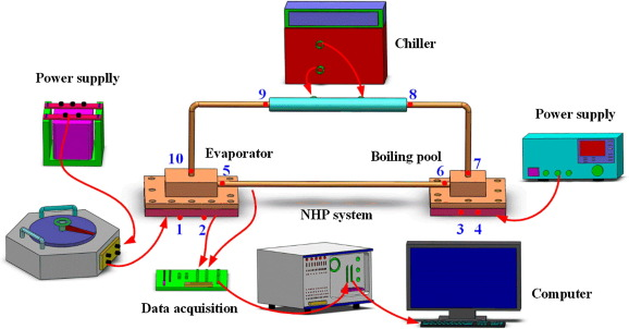 Enhancement of loop heat pipe performance with the