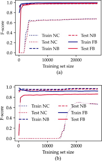Machine learning classification of boiling regimes with low speed
