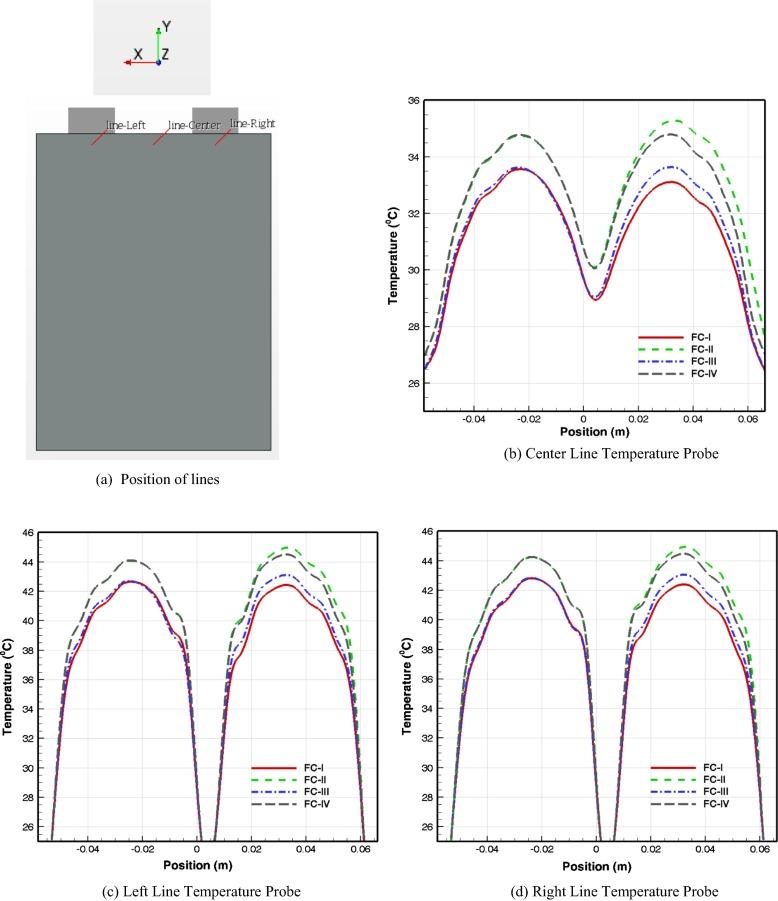 Vortex generators for active thermal management in lithium