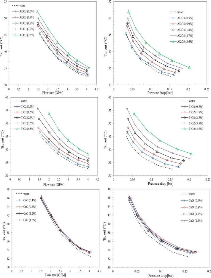A Practical Evaluation Of The Performance Of Al2o3 Water Tio2 Water