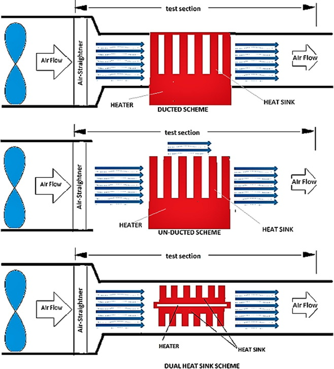 Air Cooled Heat Sink Geometries Subjected To Forced Flow A Critical Review Sciencedirect