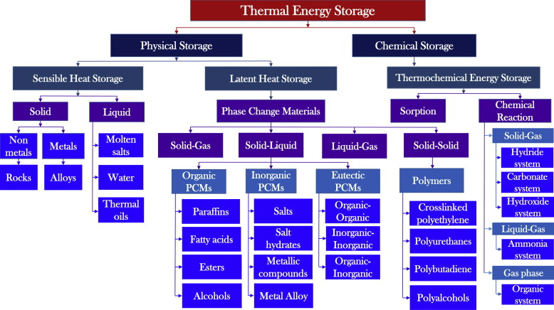 Recent developments in phase change materials for energy