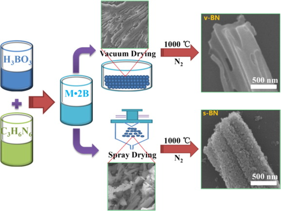 Synthesis of boron nitride microrods with fish-scale-like