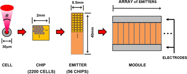 Applications of vertical cavity surface emitting lasers for