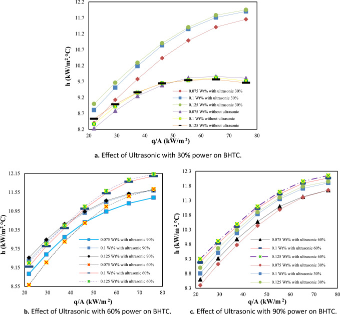 The Influence Of Surfactant And Ultrasonic Processing On Improvement Of Stability And Heat Transfer Coefficient Of Cuo Nanoparticles In The Pool Boiling Sciencedirect