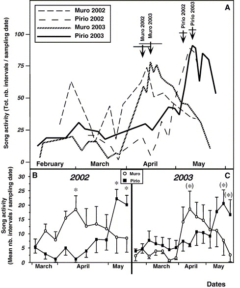 Simultaneous Pituitarygonadal Recrudescence In Two Corsican
