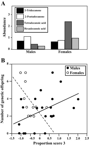 The perfume of reproduction in birds: Chemosignaling in