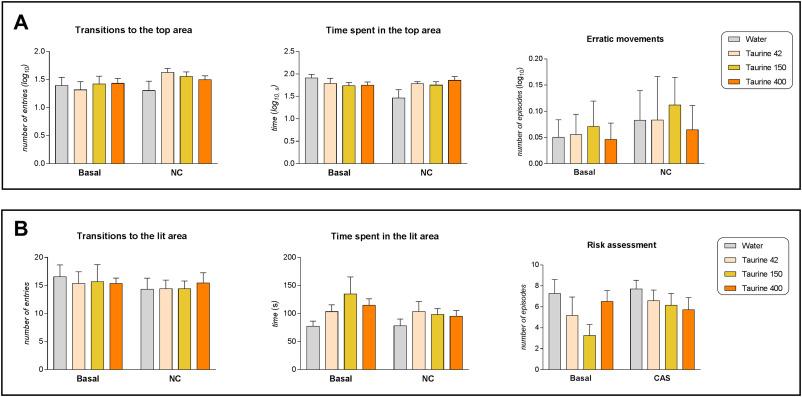 Taurine modulates the stress response in zebrafish