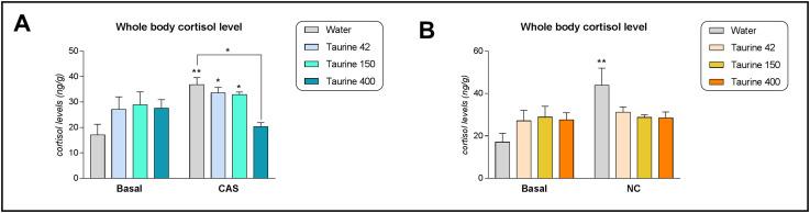 Taurine modulates the stress response in zebrafish - ScienceDirect