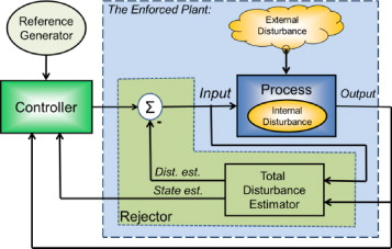 On the centrality of disturbance rejection in automatic