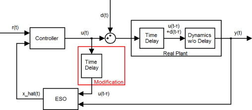 modified active disturbance rejection control for time delay  modified adrc for time delay systems