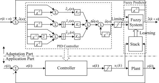 ADAPTIVE PID CONTROLLER PDF