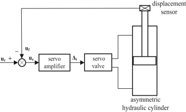 A compound control strategy combining velocity compensation