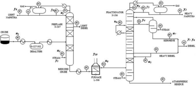 Tuning The Model Predictive Control Of A Crude Distillation Unit