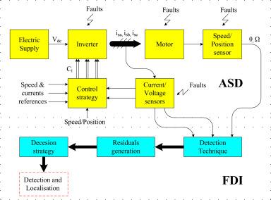 faulty turbine revolution sensor
