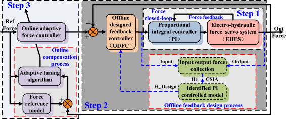 Real-time tracking control of electro-hydraulic force servo
