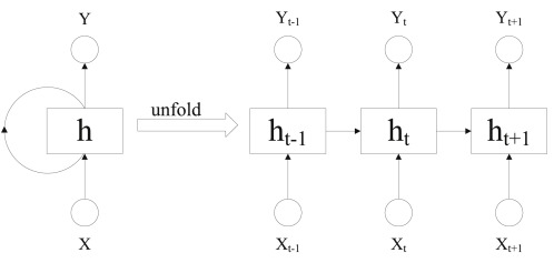 Fault diagnosis of rolling bearings with recurrent neural network