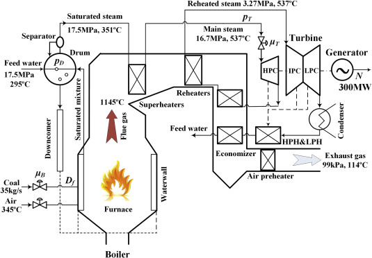 Model-based adaptive sliding mode control of the subcritical boiler ...