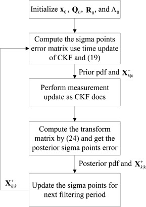 Robust cubature Kalman filter based on variational Bayesian and