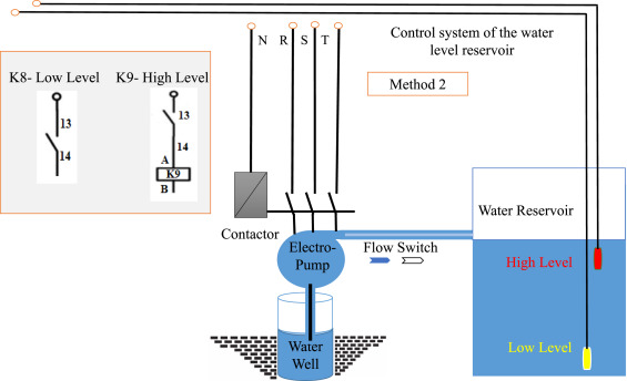 An experimental setup of multi-intelligent control system