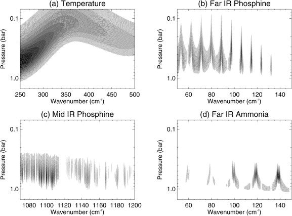 The Meridional Phosphine Distribution In Saturns Upper Troposphere