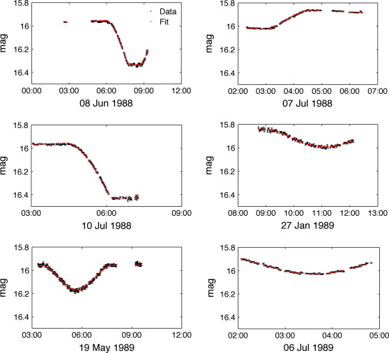 The orbits and masses of satellites of Pluto - ScienceDirect