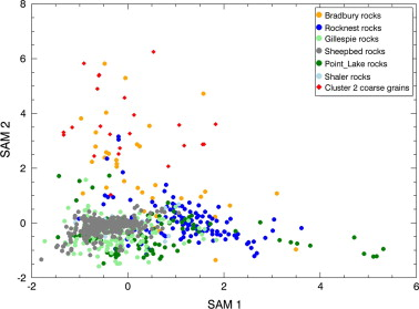 Compositions Of Coarse And Fine Particles In Martian Soils At Gale