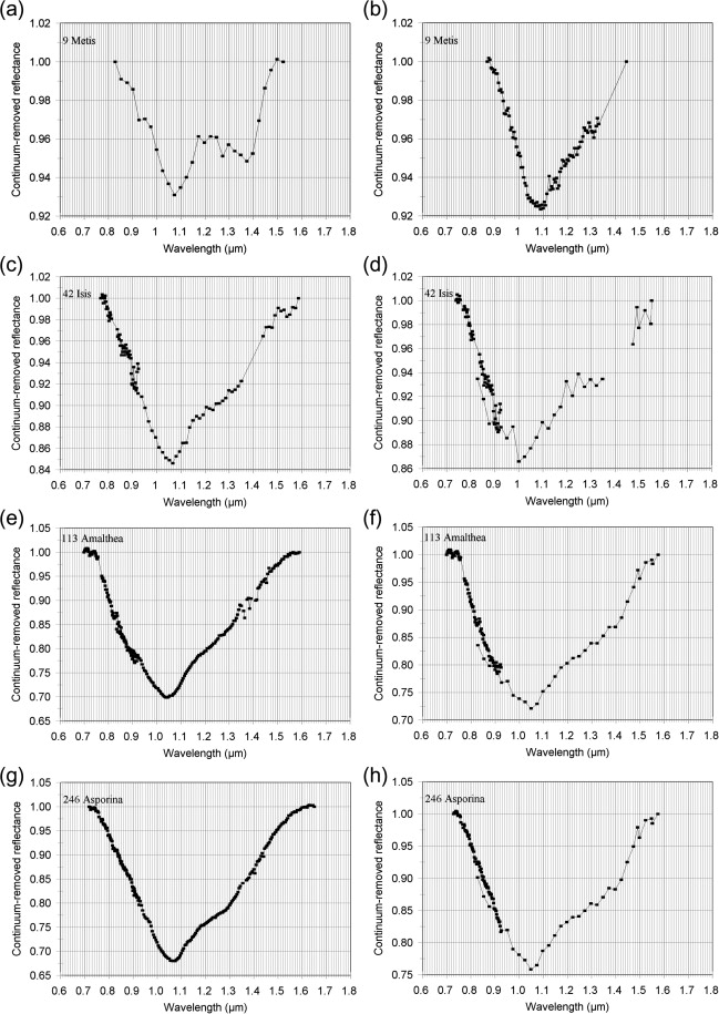 Olivine–metal mixtures: Spectral reflectance properties and
