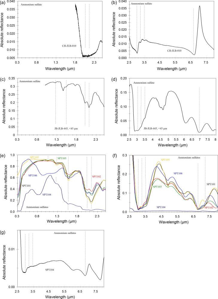 Reflectance Spectroscopy 0 358 M Of Ammonium Bearing Minerals