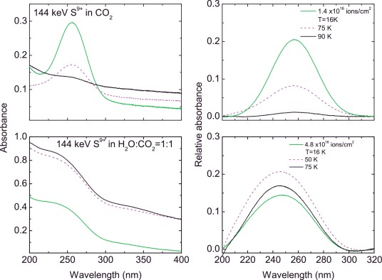 Ion processing of ices and the origin of so2 and o3 on the icy fig 4 ccuart Choice Image