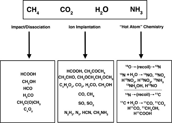 Ices on Mercury: Chemistry of volatiles in permanently cold