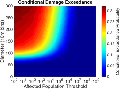 A probabilistic asteroid impact risk model: assessment of
