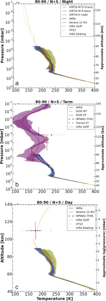 The Thermal Structure Of The Venus Atmosphere Intercomparison Of